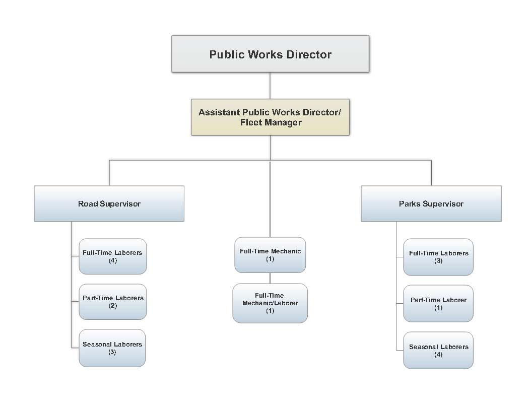 2017 PW Dept. Org Chart