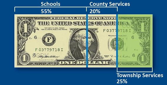 Where Do My Tax Dollars Go? | Springfield Township, OH